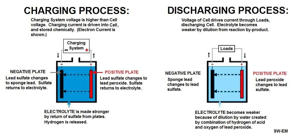 Cell Chemistries - How Batteries Work